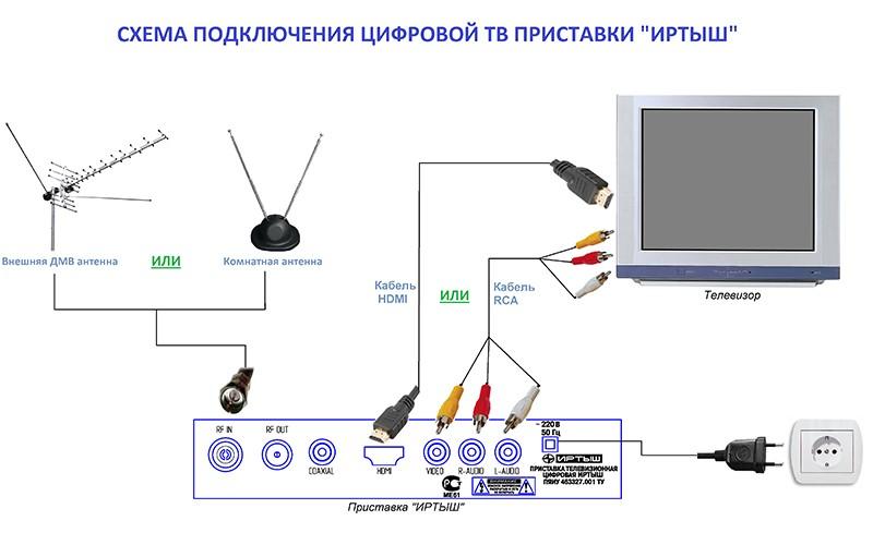 как подклюить кабельное тв к монитору зарабатывать