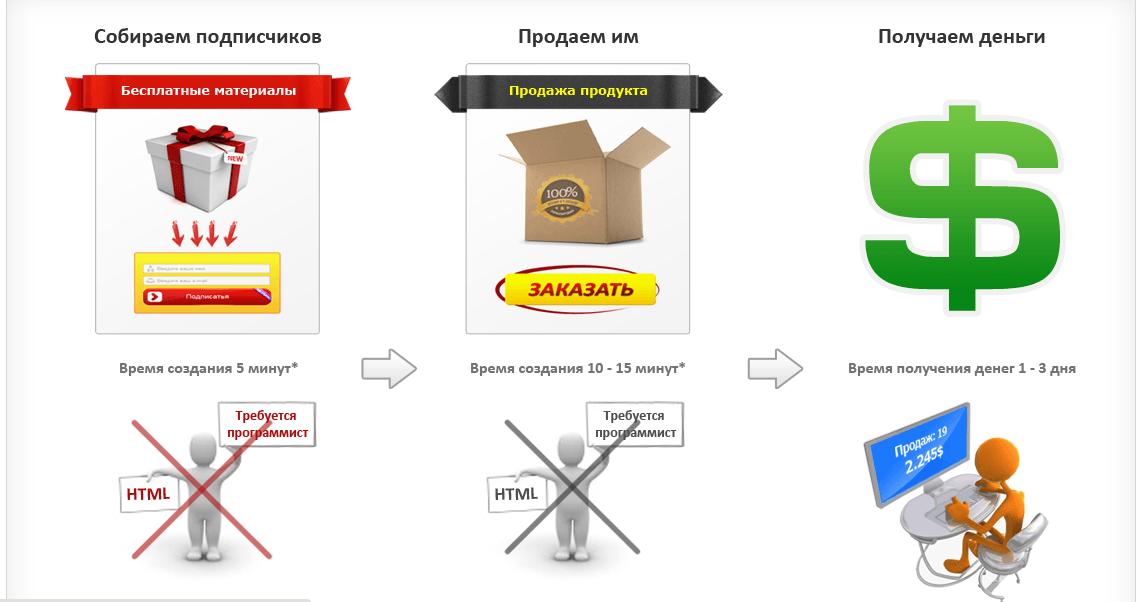 wppage страница продаж
