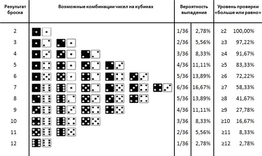 вероятность выпадения числе при двух кубиках
