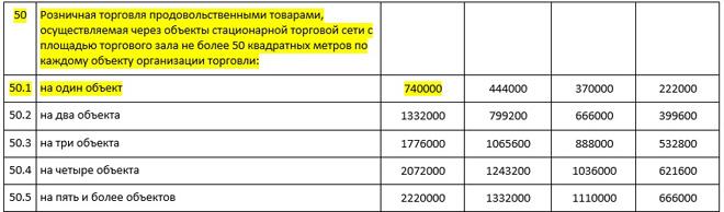 доход патент